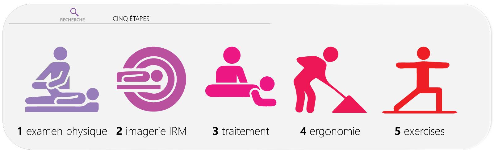 Que lon peut à la hernie intervertébrale