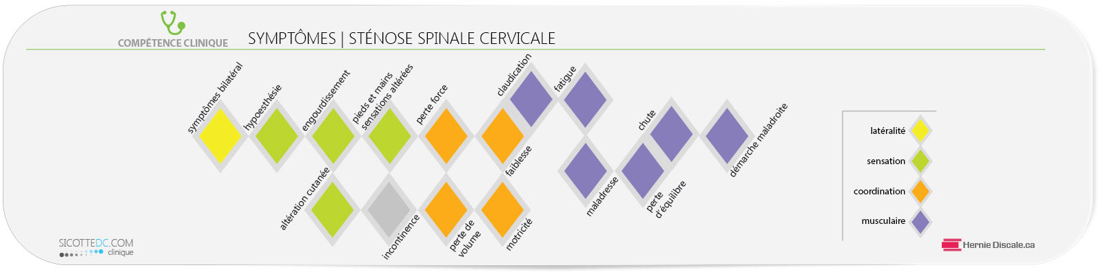 La classification de la sténose spinale cervicale Y Kang.