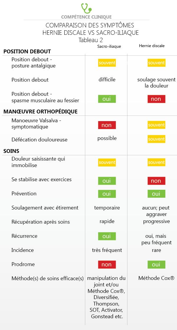 sacro-iliaque-vs-hernie-discale-symptome